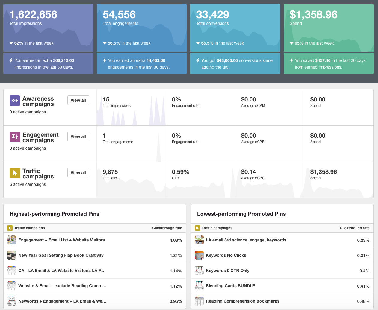 Promoted Pin Analytics Dashboard