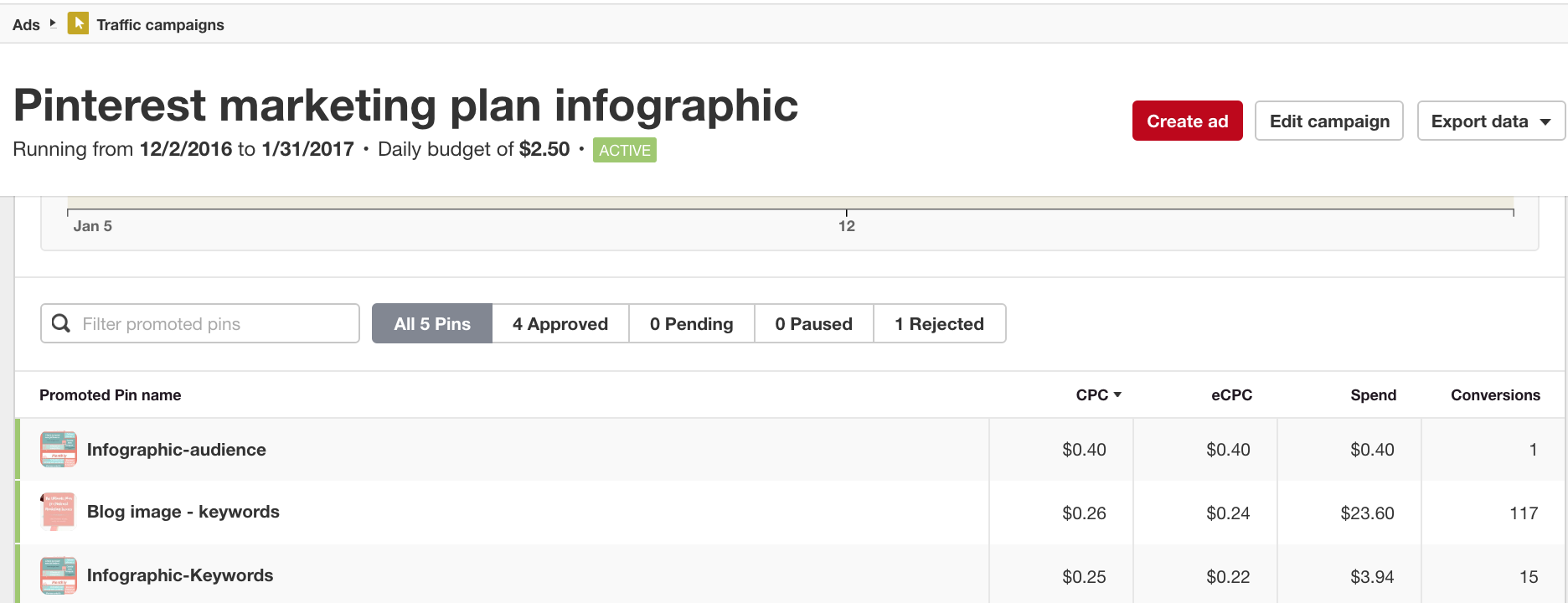 Promoted Pins Analytics - conversions