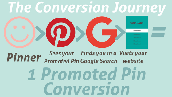 A Pinterest Promoted Pin conversion