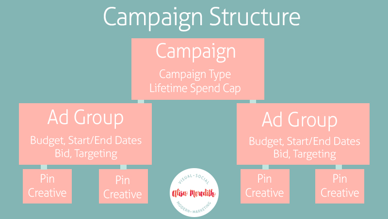 Pinterest Promoted Pins Campaign Structure